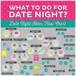The Date Night Ideas Flow Chart